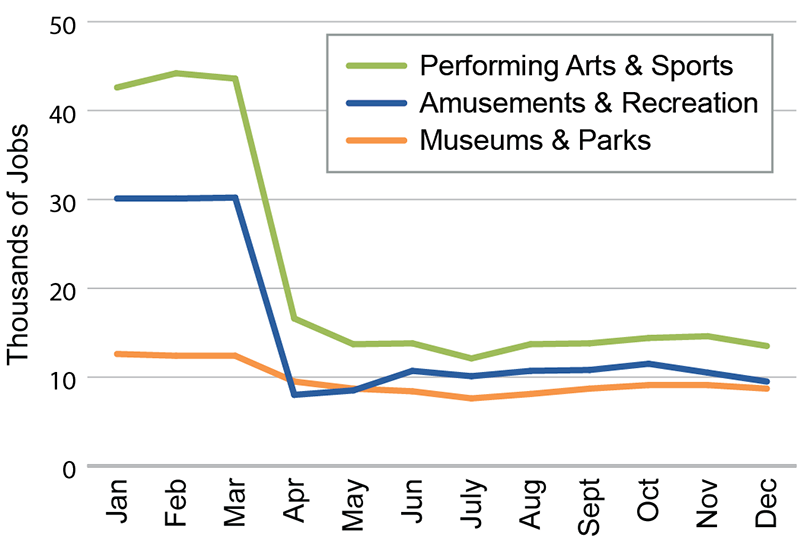Arts, Entertainment and Recreation Employment, 2020. Image courtesy of the NYS Department of Labor; OSC analysis.