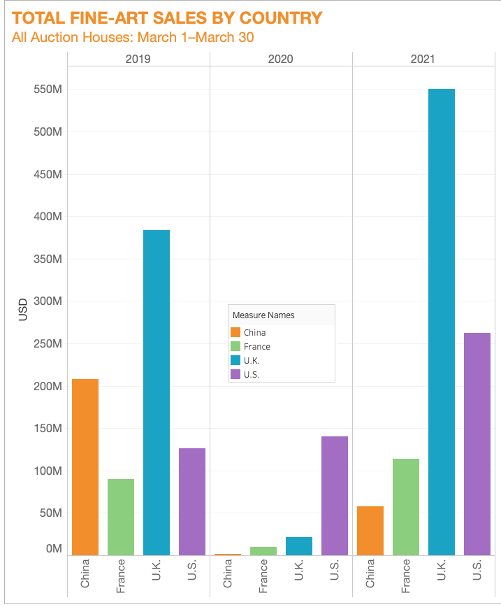 Data © Artnet Price Database.