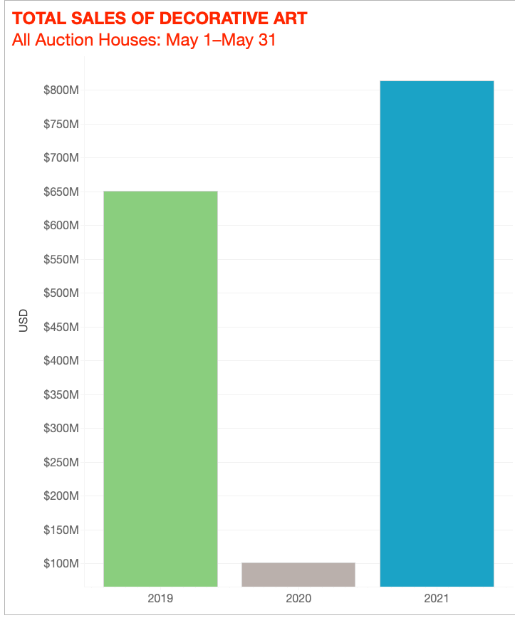 © Artnet Price Database and Artnet Analytics 2021.