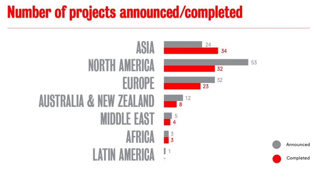 Graph from AEA Consulting's Cultural Infrastructure Index 2020.
