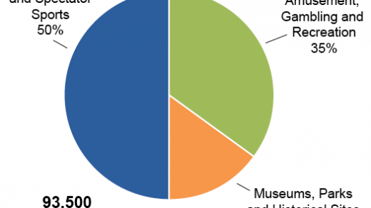 Arts, Entertainment and Recreation Employment by Subsector. Image courtesy of the NYS Department of Labor; OSC analysis.